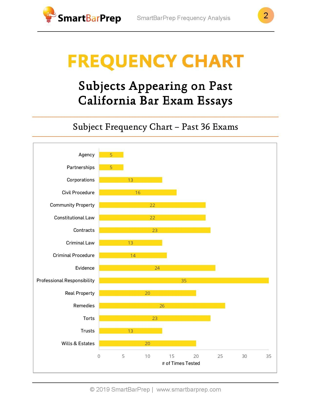 California Essay Frequency Analysis - SmartBarPrep com
