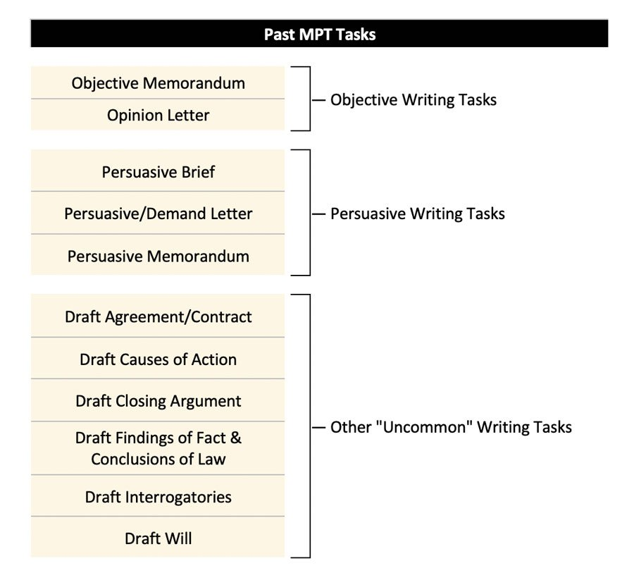 Objective Memorandum, Opinion Letter, Persuasive Brief, Persuasive/Demand Letter, Persuasive Memorandum, Draft Agreement/Contract, Draft Causes of Action, Draft Closing Argument, Draft Findings of Fact & Conclusions of Law, Draft Interrogatories, Draft Will