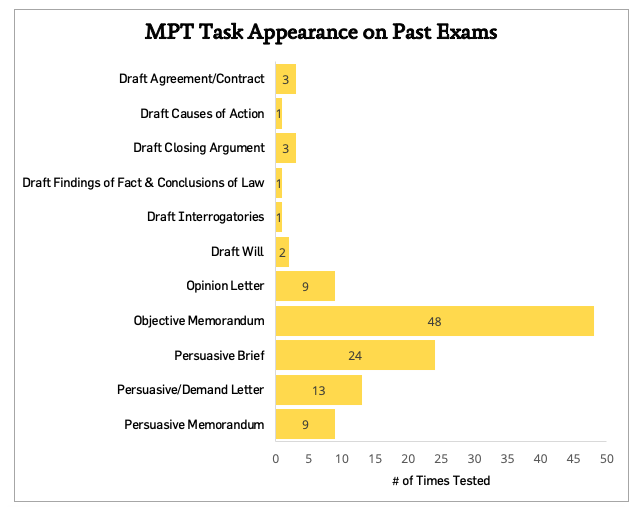 MPT Task Appearance on Past Exams